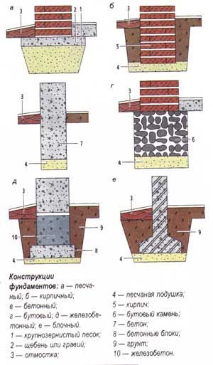 Строительство фундамента монолитная плита в Люберцах